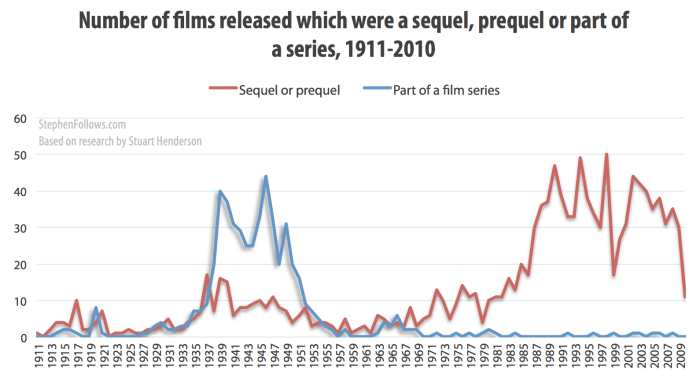 Number of Hollywood sequels, prequels or part of a series 1911-2010
