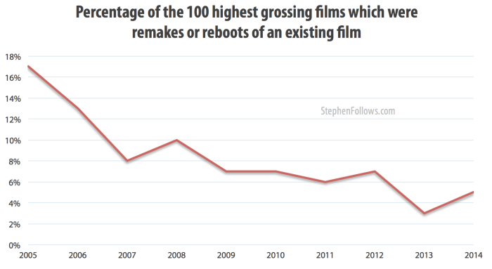 Percentage of top grossing films which were Hollywood remakes