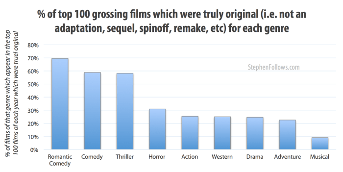 % of top grossing films which were truly orginal