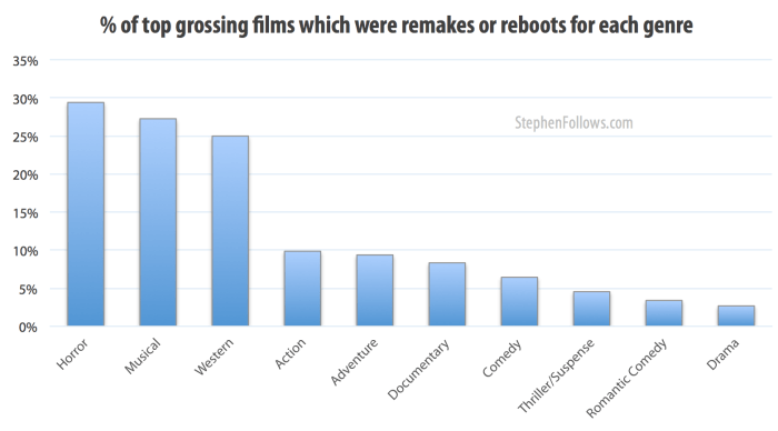 Genres of Hollywood remakes and reboots