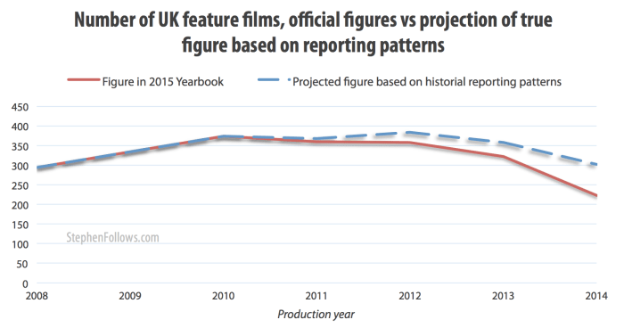UK film production numbers - reported vs projection