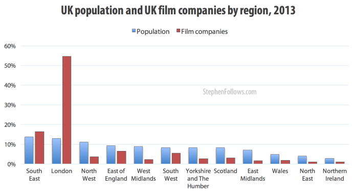 UK population and UK film companies by region 2014