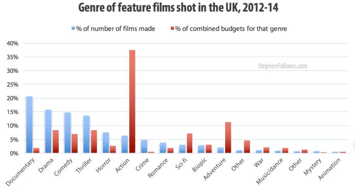Genre of films shot in UK documentaries