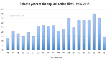 The action movies I studied