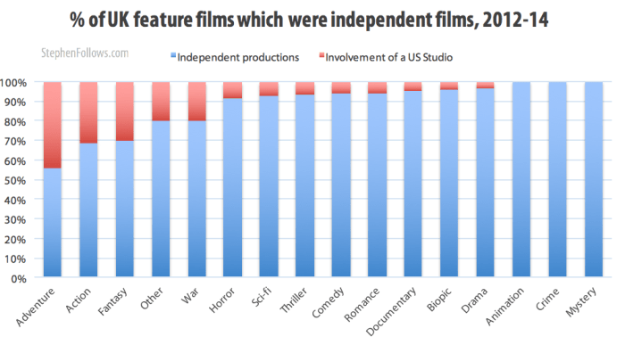 % of UK feature films which were independent films