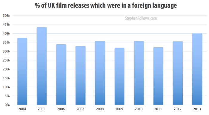 40% of 2013's films are not in English language