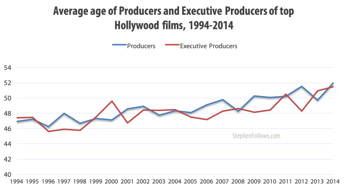 Age of Hollywood producers and executive producers