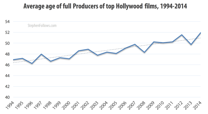 Age of Hollywood producers