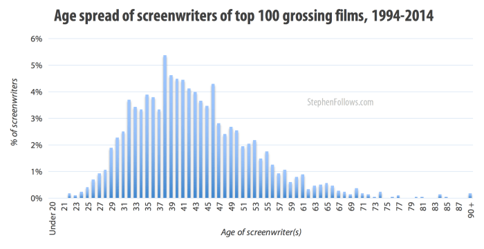 Age spread of screenwriters of top grossing films