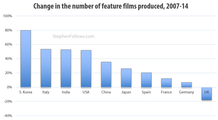 Change in the number of films made