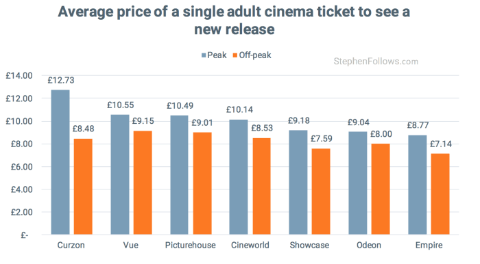 average cinema ticket price