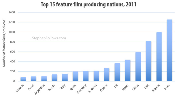 top film producing nations
