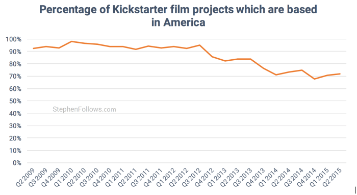 American Kickstarter Film crowdfunding projects