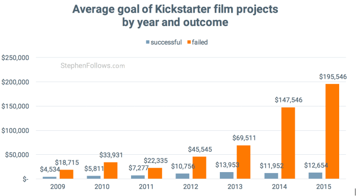 Average goal by outcome of Kickstarter film projects