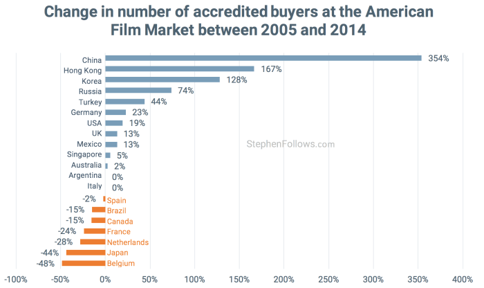 Change in buyers at American Film Market