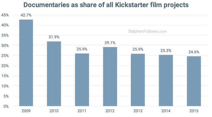 Docementary Kickstarter Film crowdfunding projects