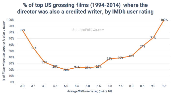 Hollywood writer-directors by imdb rating 2