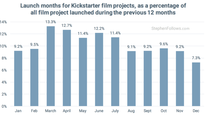 Kickstarter Film crowdfunding projects launch month