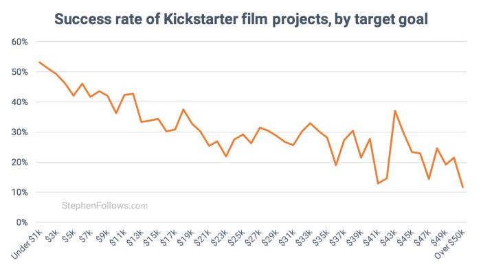 Success rate of  Kickstarter film projects