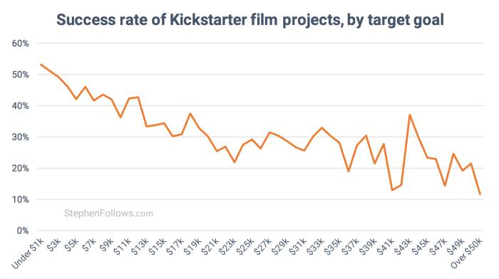 Success rate of Kickstarter film projects