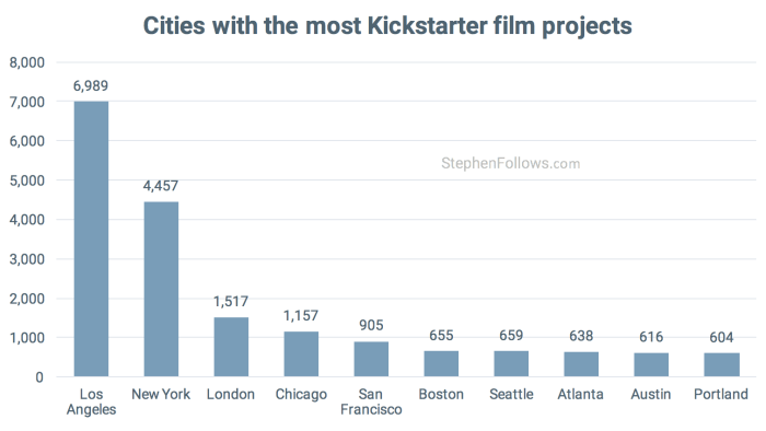 Top cites for Kickstarter Film crowdfunding projects