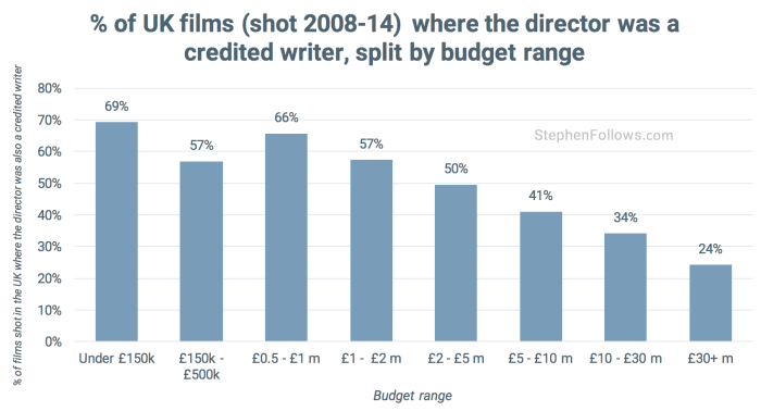 UK writer-directors by budget