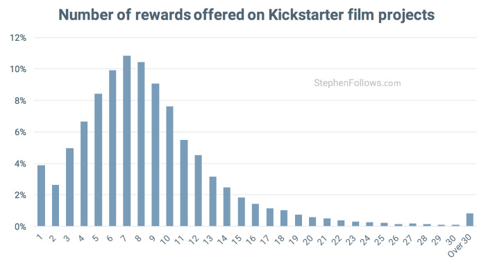 film crowdfunding tips rewards offered