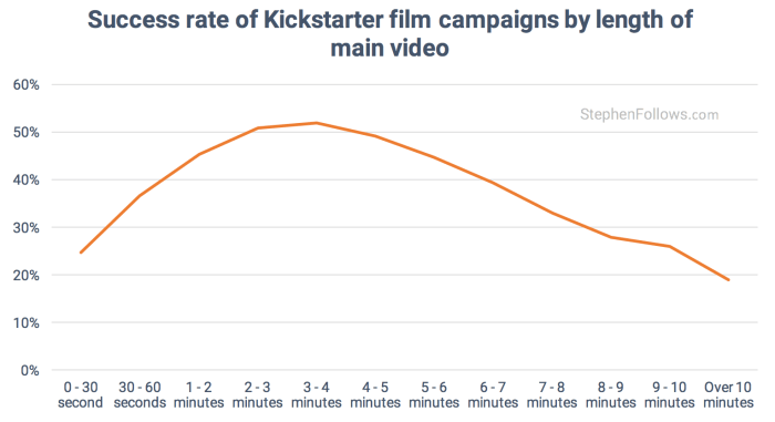 film crowdfunding tips sccess by video length