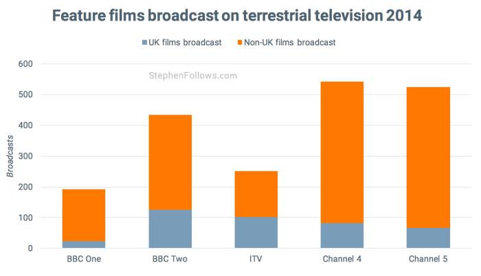 Feature films broadcast in UK