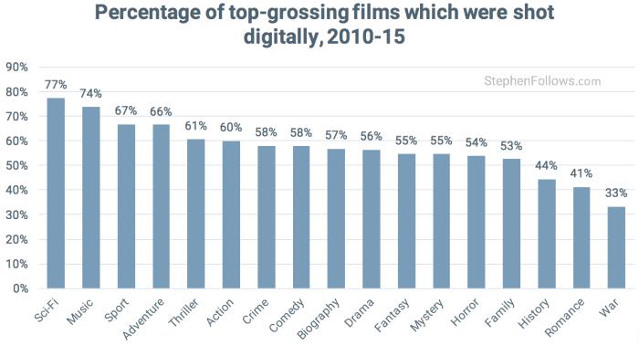 Film vs digital Hollywood digital movies