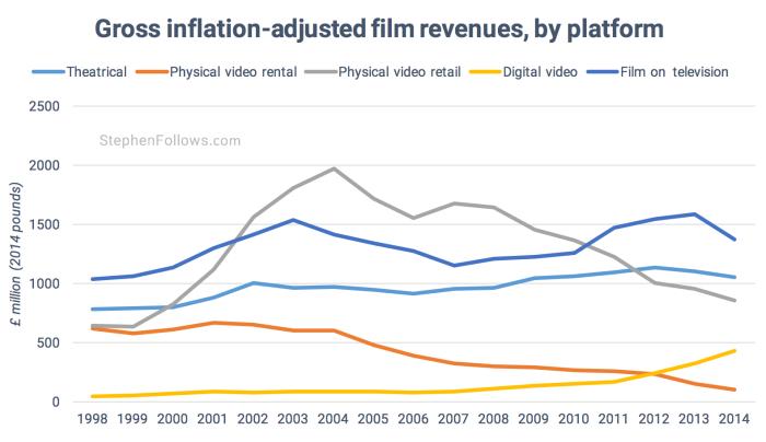 Gross UK film revenues 1998-2014