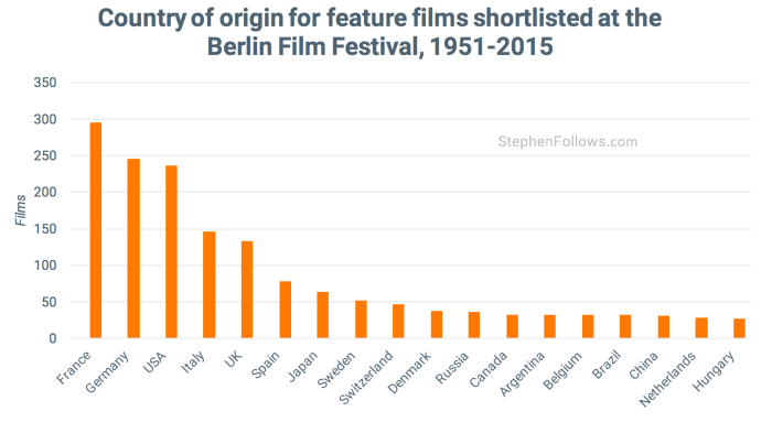 Country of origin films at Berlin Film Festival