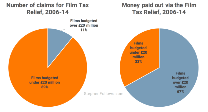 Current claims to film tax break