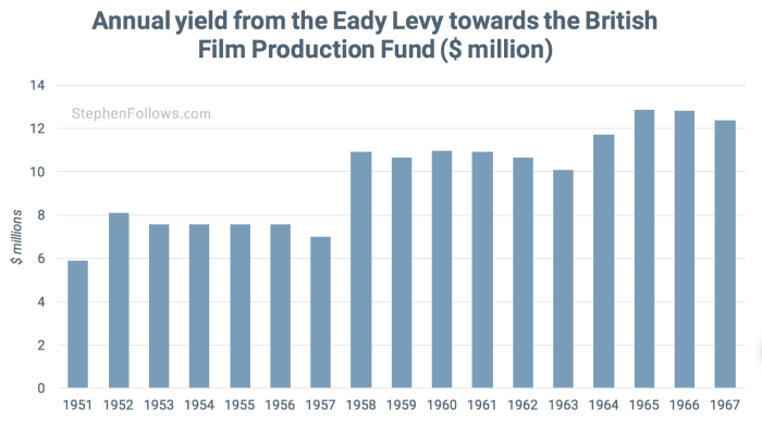 Eady levey was a film tax break