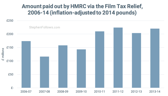 Film Tax Relief film tax breaks