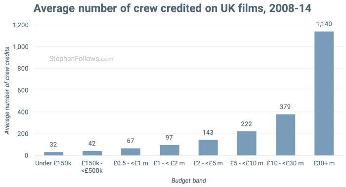 How many people does it take to make a film in UK