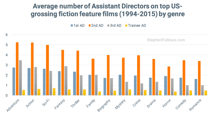 Assistant Directors by genre US movies