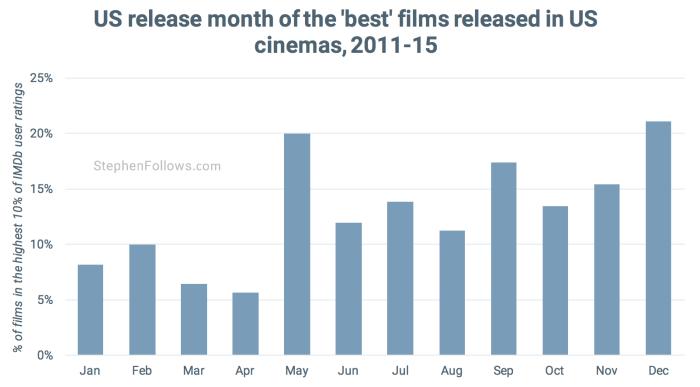 Dump months best movies