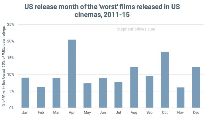 Dump months worst movies
