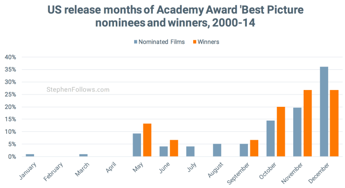 Release months of Best Picture Oscar movies