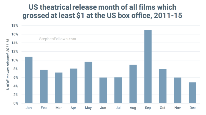 US theatrical releases