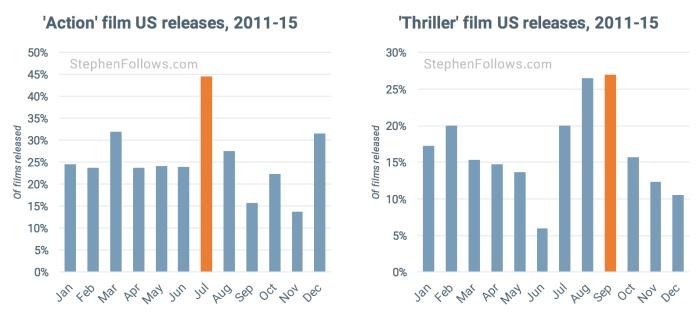 movie release pattern action thriller