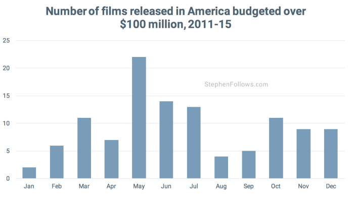 movie release pattern over 100million