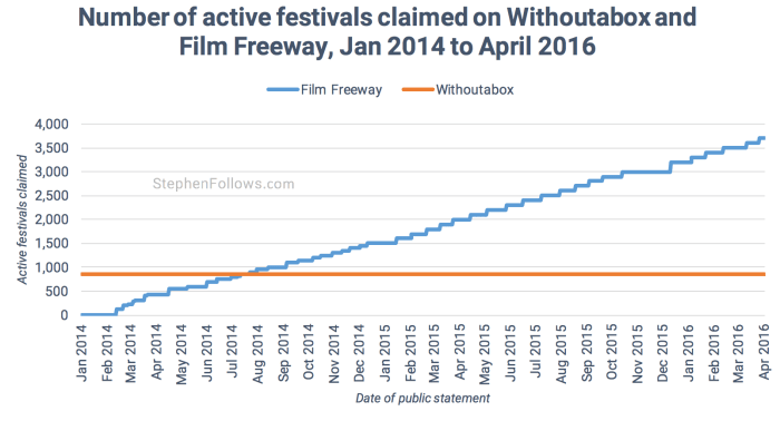 Active festivals Film Freeway Withoutabox 2