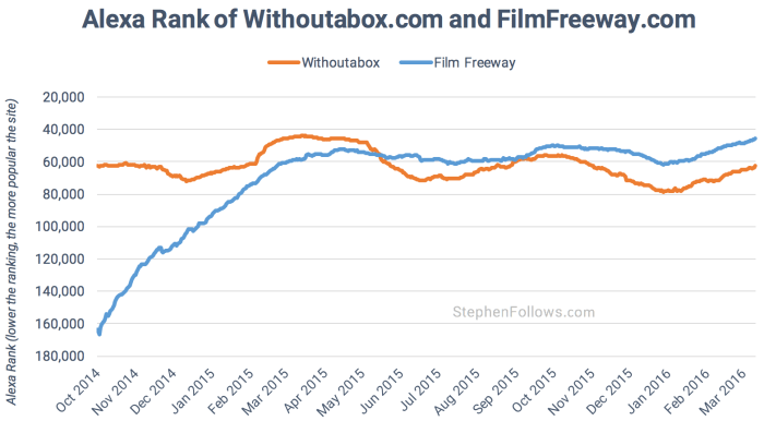 Alexa rank of Withoutabox and Film Freeway 2