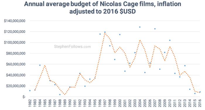 Average budget of Nicolas Cage films