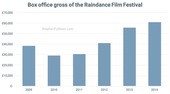 Box office gross Raindance film festival