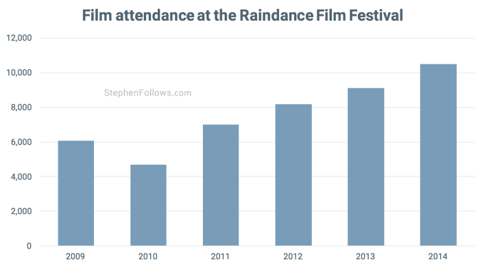 Film attendance at Raindance film festival