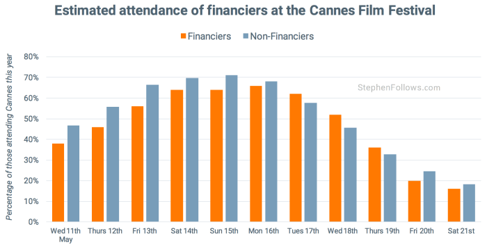 Finanicers at tips Cannes Film Festival