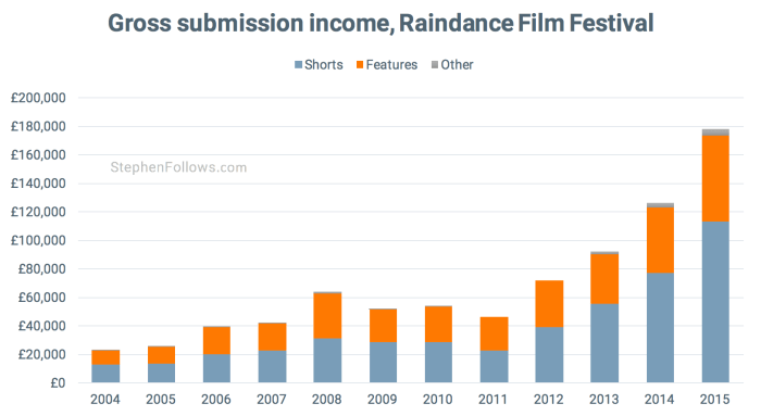 Gross submission income Raindance film festival